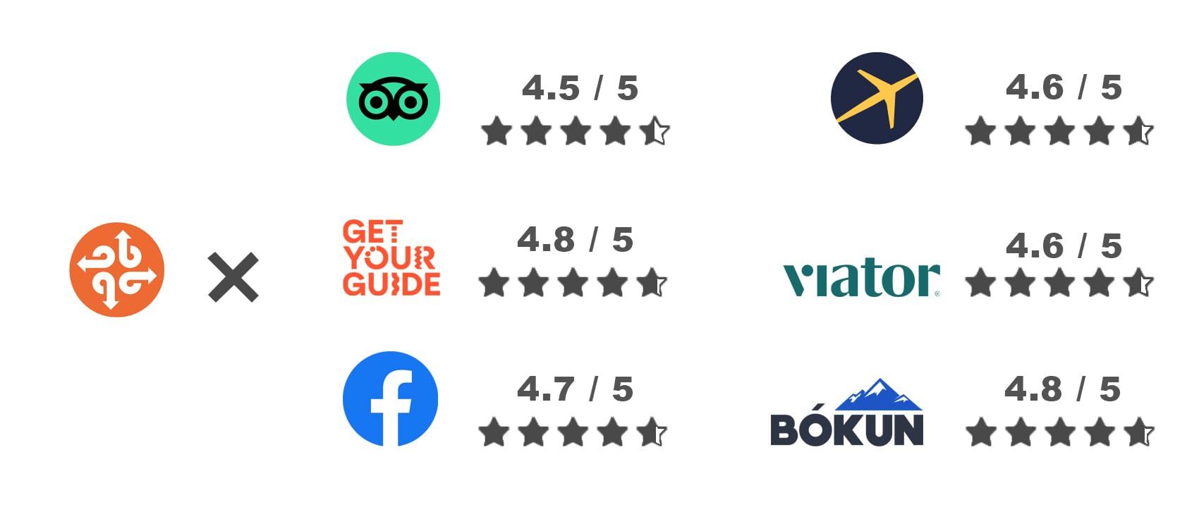 BusTravel Iceland Ratings on Major Platforms